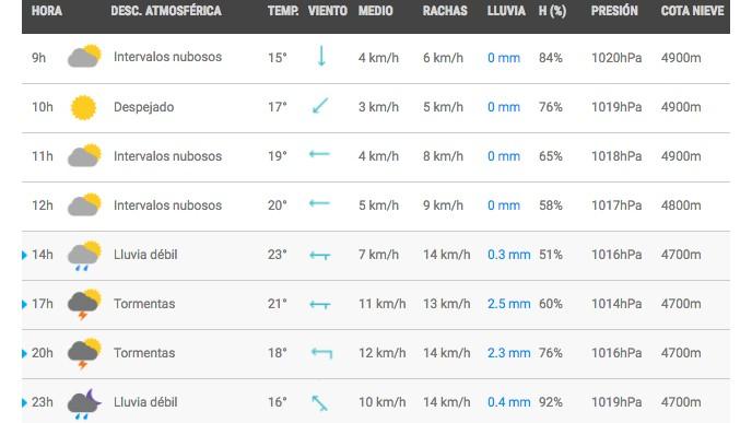 Pronóstico Metereológico del Valle de México