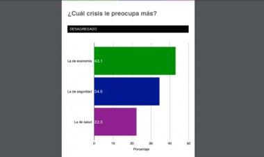 Revelan resultados de estudio nacional de opinión pública de México Elige