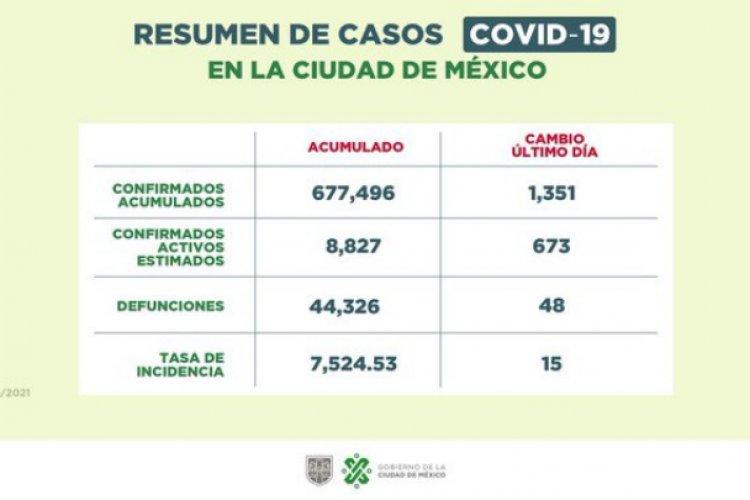 Aumentan contagios y hospitalizaciones por Covid-19 en CDMX