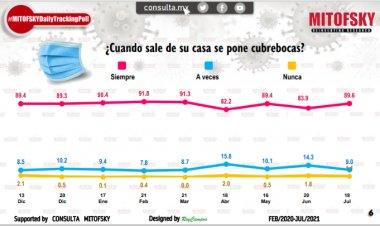 El 76 por ciento de los mexicanos teme contagiarse de Covid-19: Mitofsky