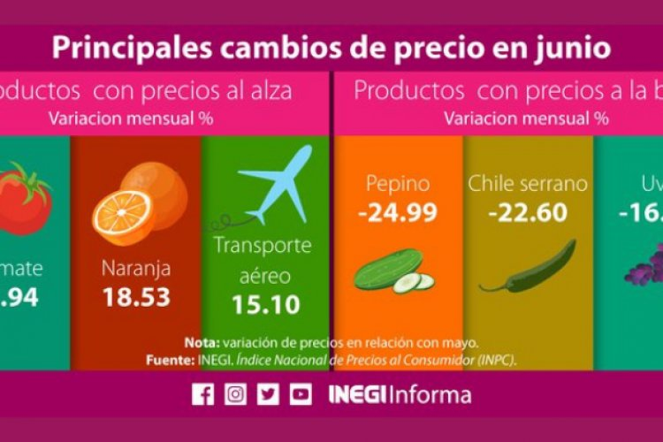 Aumentaron 5.88% precios al consumidor mexicano en junio: Inegi